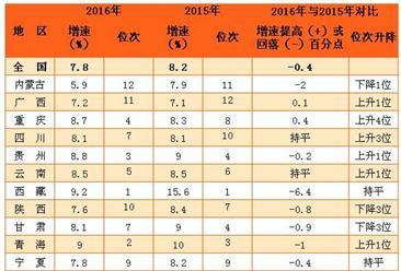 2016年西部12省市區居民人均可支配收入排名(附圖表)