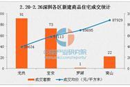2017年2月深圳各区房价排名:龙岗全市最低均价不足4万