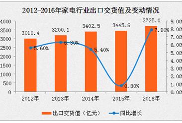 家电行业利润总额增两成 生活家电成为消费升级领头羊