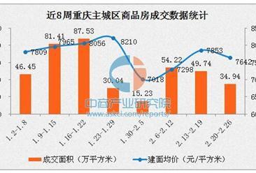 重庆楼市成交量再次下滑 渝中区房价破1.3万