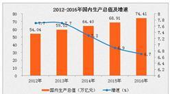 2016年中国GDP为74.4万亿  第三产业增加值占比51.6%