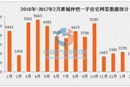 2月惠城新房市场价稳量减 成交量为近两年最低