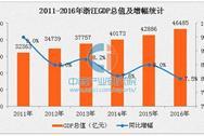 2016年浙江GDP達46485億 同比增長7.5%