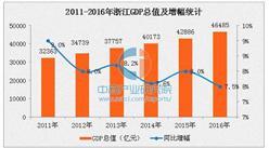 2016年浙江GDP达46485亿 同比增长7.5%