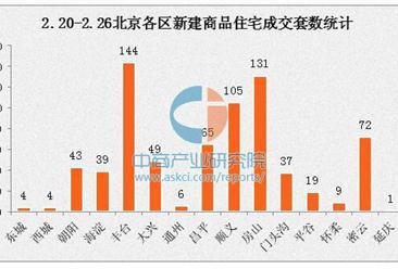 2月北京最新房价44833元/平 单周网签630套新房