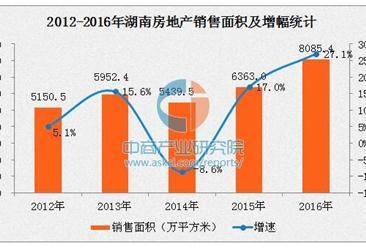 2016年湖南房地产市场量价齐涨 非住宅库存积压严重