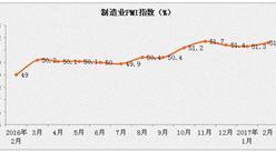 2月份非制造业商务活动指数为54.2%   环比回落0.4个百分点