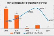 2月深圳新房成交量下跌五成(附成交前10楼盘名单)