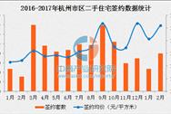 杭州市区二手房签约量超新房 富阳区大江东房价创新高