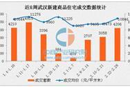 2017年2月武汉房地产市场最新消息:各区房价大幅上扬
