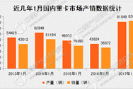 國內重卡產銷漲瘋了:1月銷量同比增長高達125.15%
