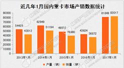 国内重卡产销涨疯了:1月销量同比增长高达125.15%