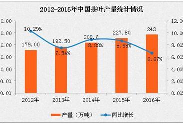 茶叶产业数据:2016年中国茶叶产量243万吨