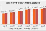 3月广州租金上涨2% 各区租金差异较大