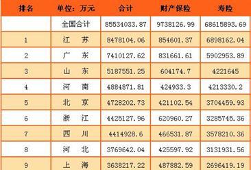 2017年1月全国各地原保险保费收入排行榜:江苏第一(附榜单)