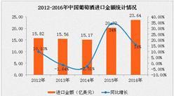 2016年进口葡萄酒量价齐涨 国产葡萄酒产量连跌4年
