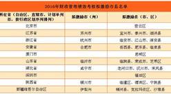 财政部公布2016年拟激励市县名单:北京、深圳在内