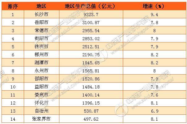 """2013湖南省各市gdp_湖南3县市GDP迈入""""千亿俱乐部"""""""