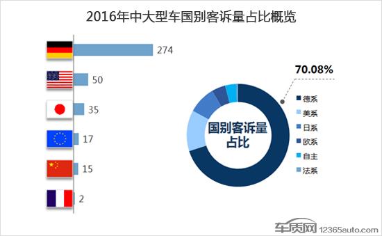 2016年国内汽车中大型车投诉排名及分析(图文)
