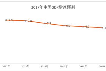 两会:预计2017年我国GDP增速为6.5%