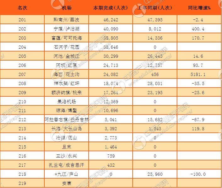 2016年中国民航机场旅客吞吐量排行榜(完整榜