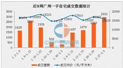 广州新房单周成交近3000套(附3月各区最新房价排名)