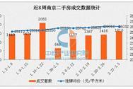 2017年3月南京各区二手房房价排名