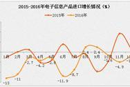 2016年电子信息制造业运行情况分析:外贸进出口降幅扩大(图表)
