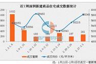 深圳新房市场量价齐涨 龙岗成交占比过半