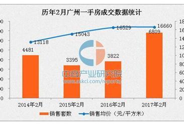 2017年2月广州房价创四年新高 四区成交破千套