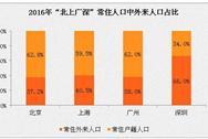 """2016年""""北上广深""""人口大数据分析:只有广州、深圳外来人口数在增加"""
