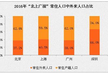 """2016年""""北上廣深""""人口大數據分析:只有廣州、深圳外來人口數在增加"""
