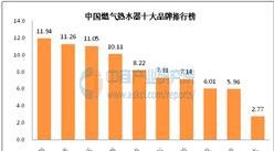 中國燃氣熱水器十大品牌排行榜