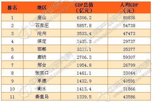 2011人均gdp城市排名_2017中国城市gdp排名:全国地级市财政经济概览图