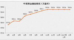 2月中国外汇储备重返3万亿美元  黄金持有量不变