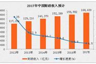 2017年全国财政收入预计为16.9万亿  增长5%
