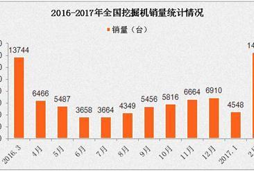 2017年1-2月全国挖掘机产销量排名分析:销量暴涨189%(附榜单)