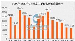 2月北京二手房网签量创近两年新低 房价将回落
