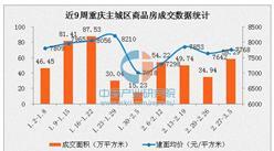 2017年3月重庆各区房价排名:三区房价超9千
