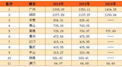 2016年粤港澳湾区人口大数据:广深超千万