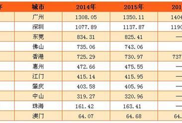 2016年粵港澳灣區人口大數據:廣深超千萬