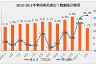 2017年2月全国货物贸易进出口数据分析:进出口总值增长21.9%