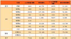 2017年2月长城汽车各车型销量排名:哈弗H2逆袭 大增127.35%