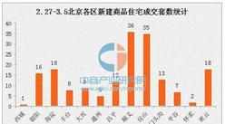 3月第一周北京新房成交量暴跌7成