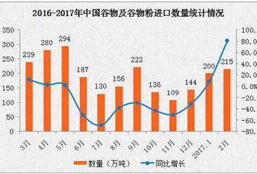 2017年2月中国进口谷物及谷物粉数据分析:进口量增长80.7%