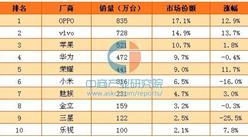 2017年1月中国智能手机市场销量排名