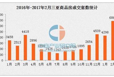 2017年2月三亚商品房销量大涨173% 房价连涨7个月