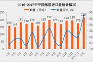 2017年2月中国纸浆进口情况分析:进口量同比增长45.3%