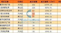 3月首周北京新房市场量价齐降 二手房市场回暖