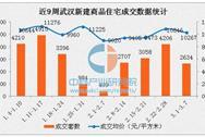 2017年3月武汉各区最新房价排名:主城区均价上涨27%